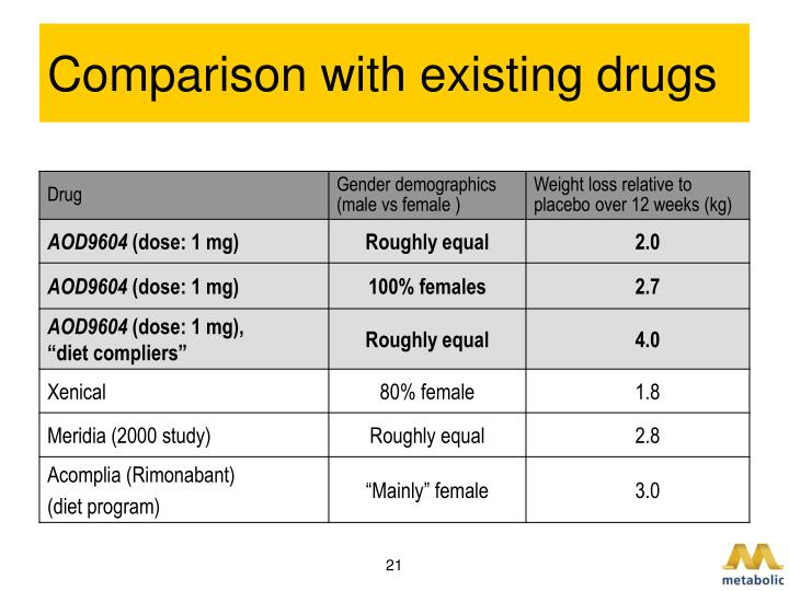 Comparison with existing drugs