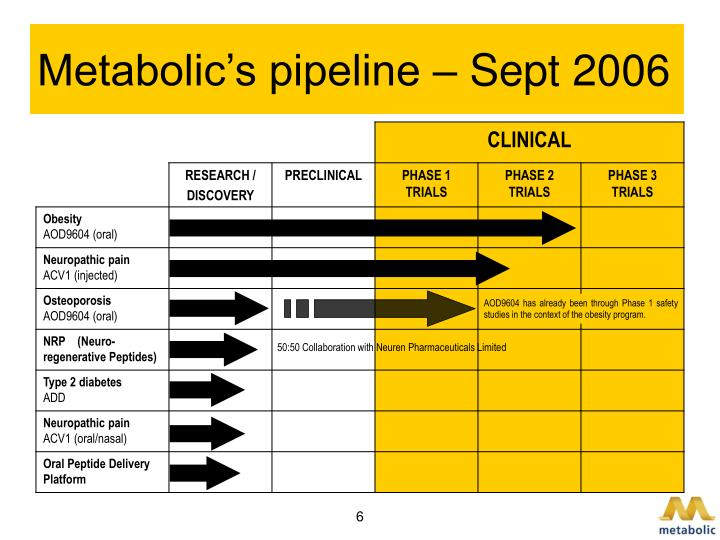 Metabolic's pipeline – Sept 2006
