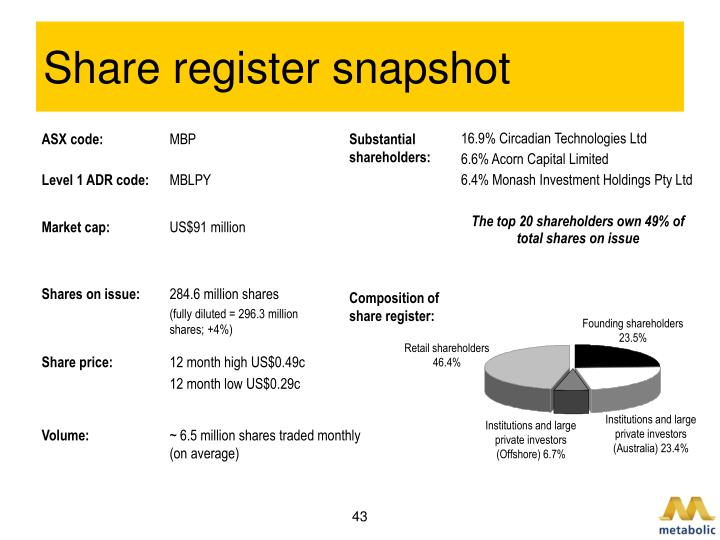 Share register snapshot