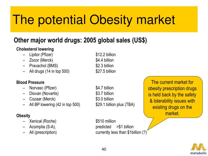 The potential Obesity market