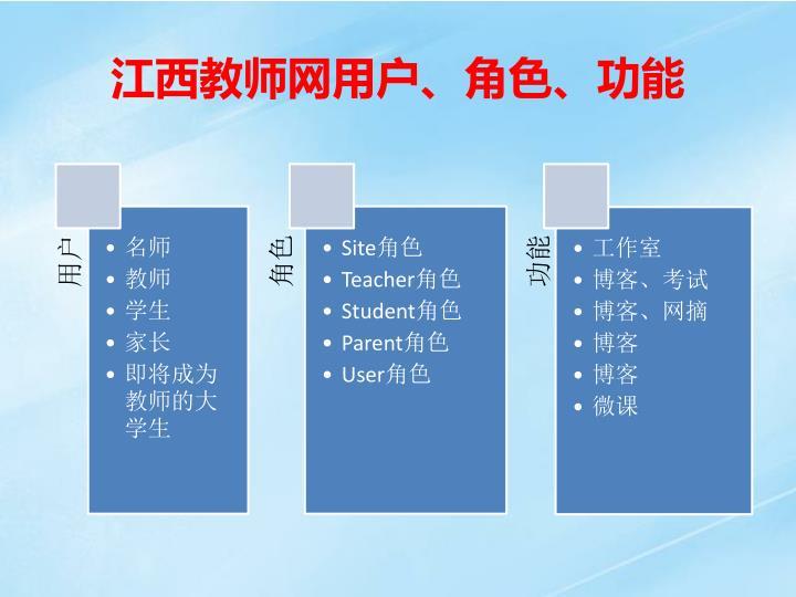 江西教师网用户、角色、功能