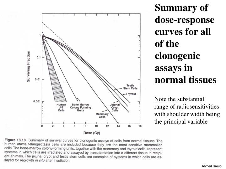 Summary of dose-response curves for all of the clonogenic assays in