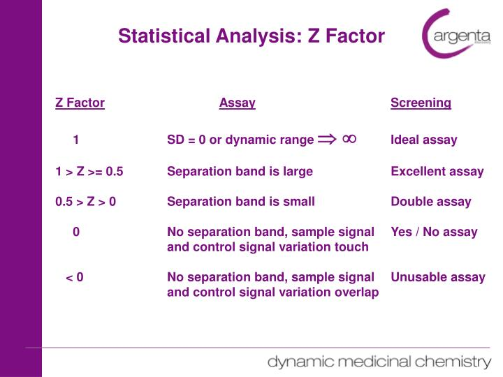 Statistical Analysis: Z Factor