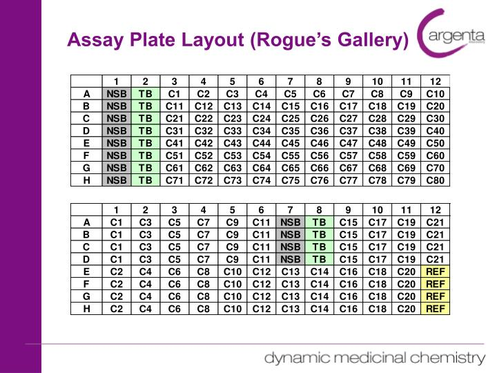 Assay Plate Layout (Rogue's Gallery)
