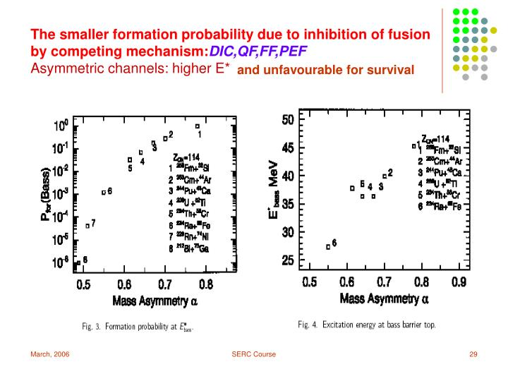 The smaller formation probability due to inhibition of fusion by competing mechanism: