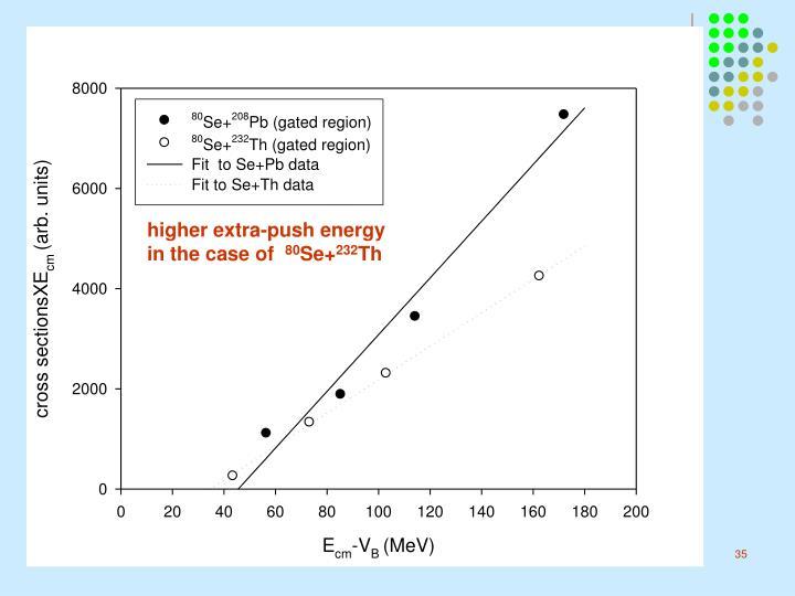 higher extra-push energy