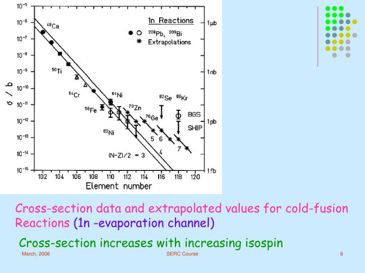 Cross-section data and extrapolated values for cold-fusion