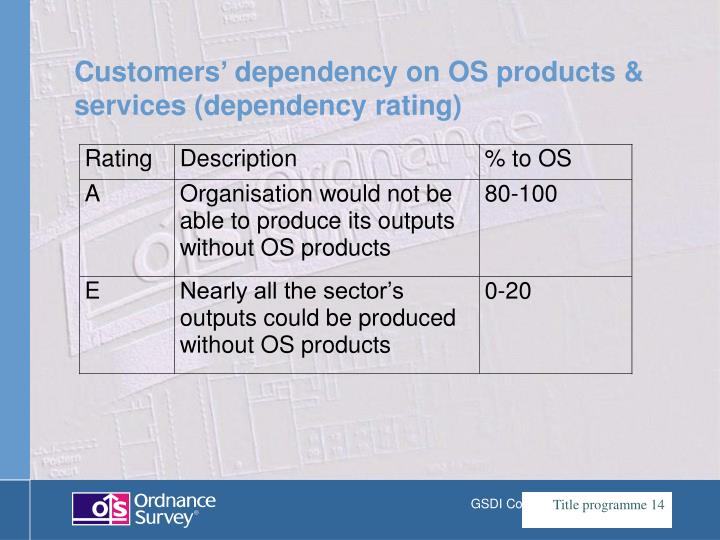Customers' dependency on OS products & services (dependency rating)