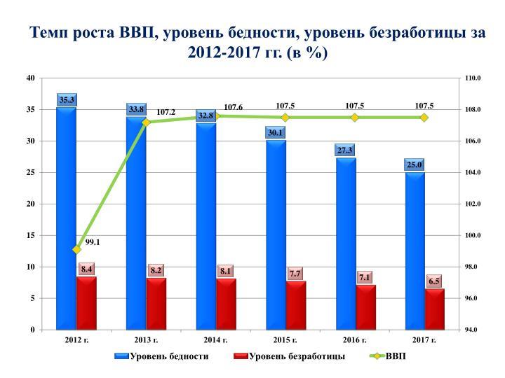 ,  ,    2012-2017 . ( %)