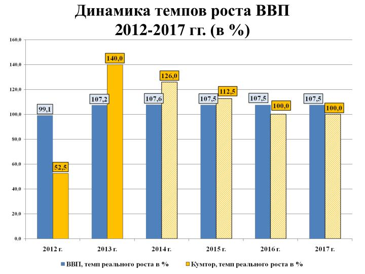 Динамика темпов роста ВВП
