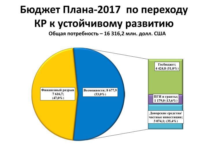 -2017
