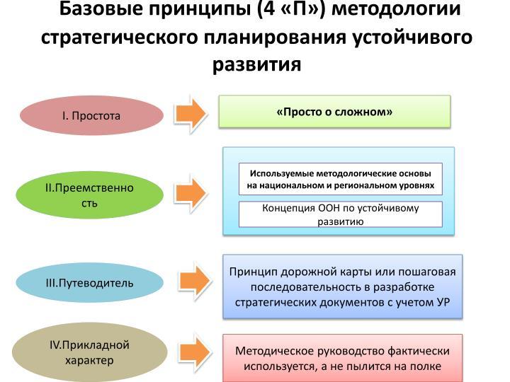 Базовые принципы (4 «П») методологии стратегического планирования устойчивого развития