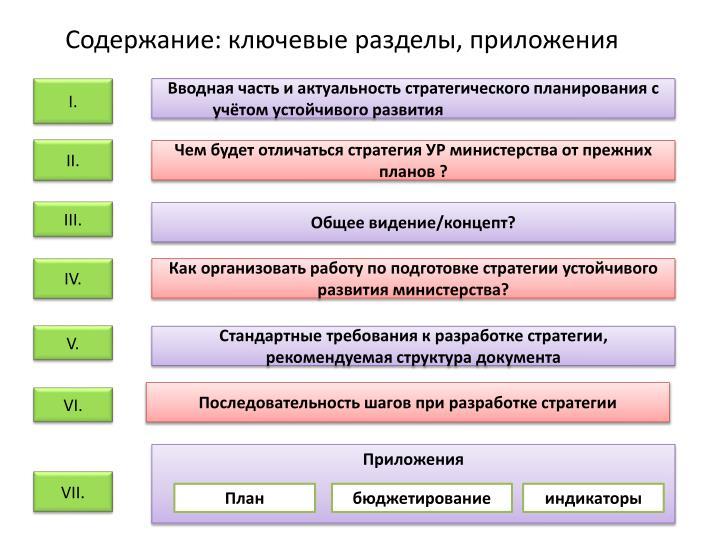 Содержание: ключевые разделы, приложения