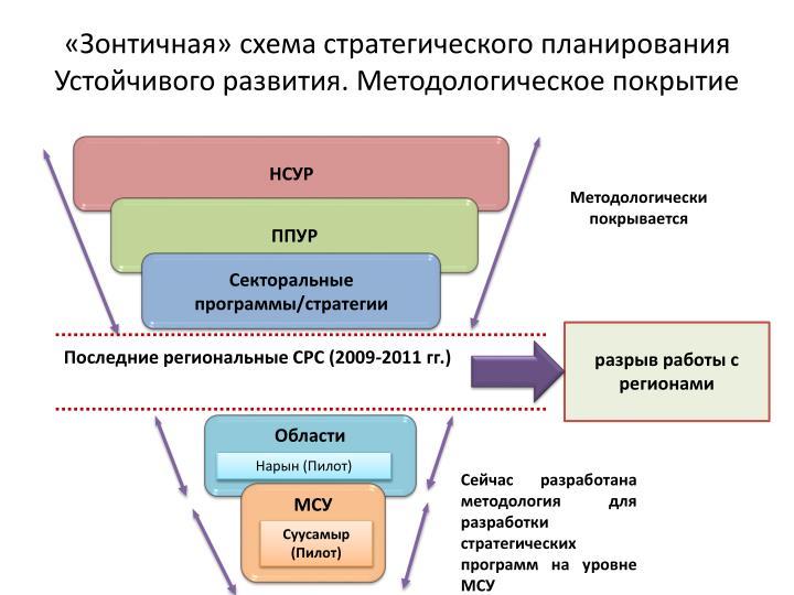«Зонтичная» схема стратегического планирования Устойчивого развития. Методологическое покрытие