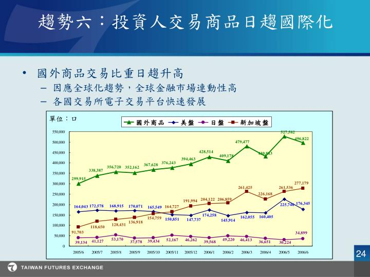趨勢六:投資人交易商品日趨國際化