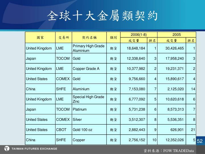 全球十大金屬類契約