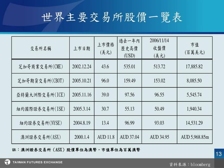 世界主要交易所股價一覽表