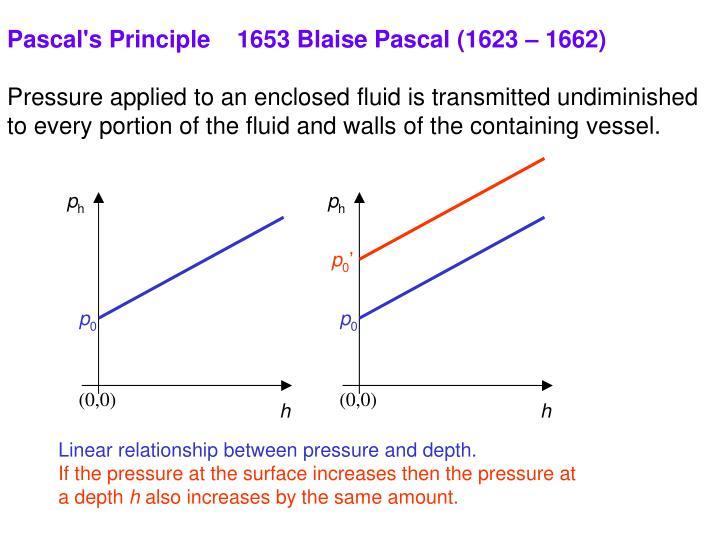 Pascal's Principle    1653 Blaise Pascal (1623 – 1662)