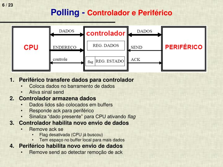 Polling -