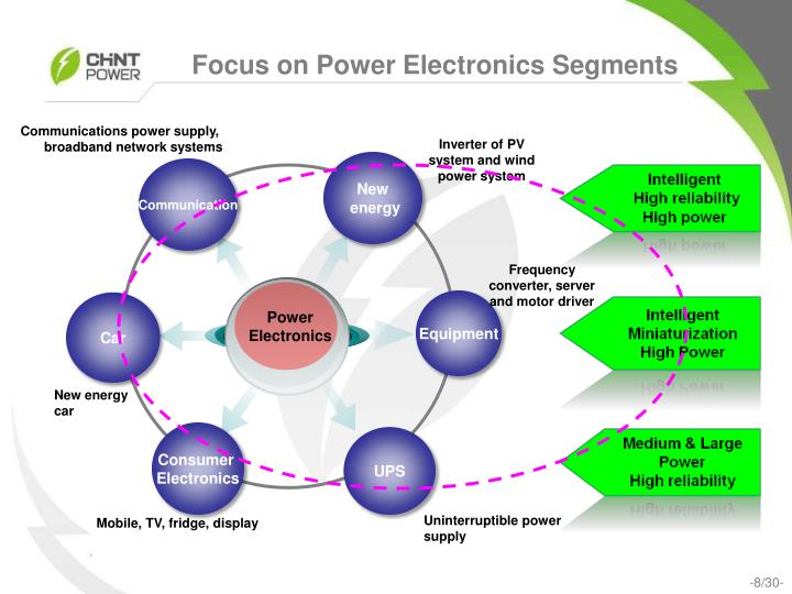 Focus on Power Electronics Segments