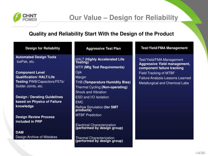 Our Value – Design for Reliability