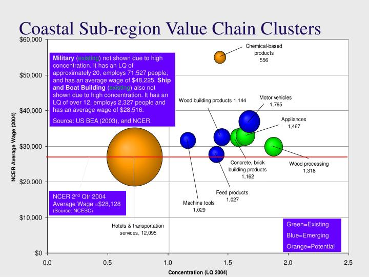 Coastal Sub-region Value Chain Clusters