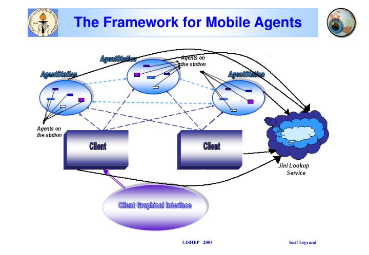 The Framework for Mobile Agents