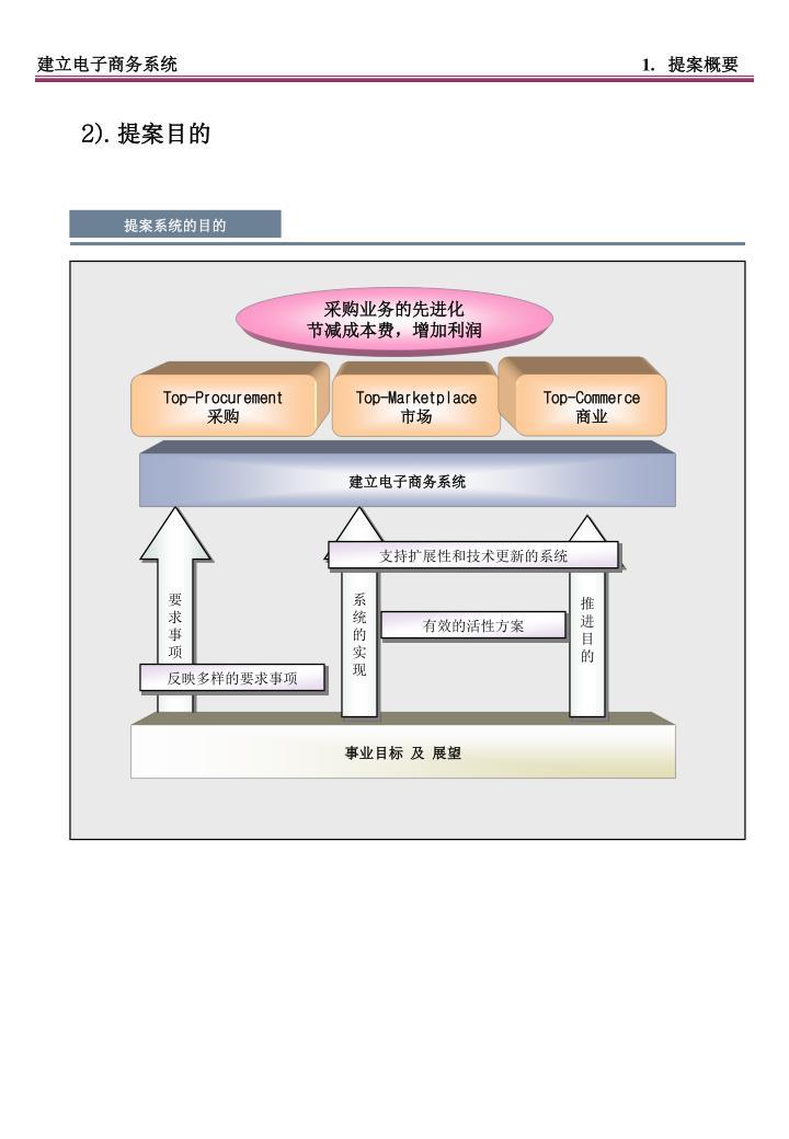 建立电子商务系统