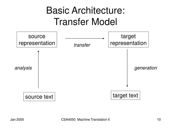 Basic Architecture: