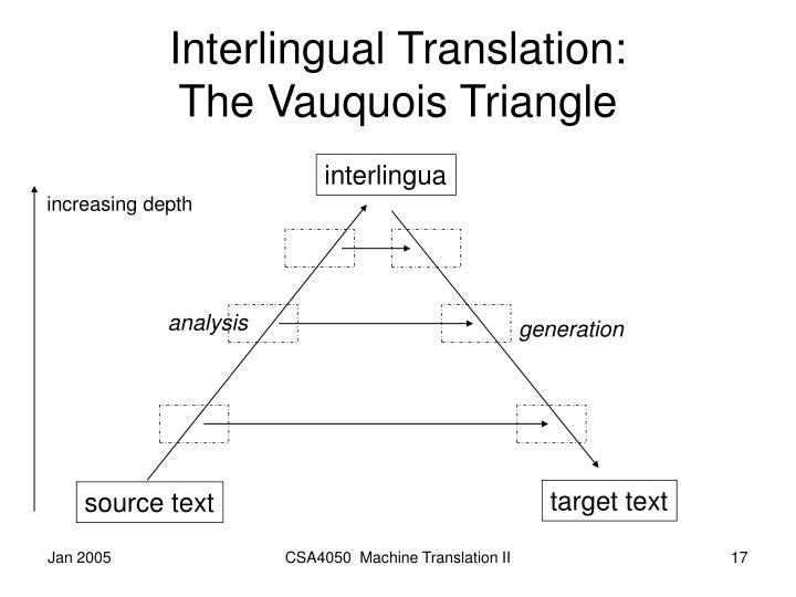 Interlingual Translation: