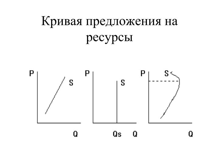 Кривая предложения на ресурсы