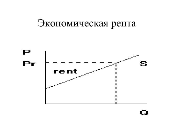 Экономическая рента