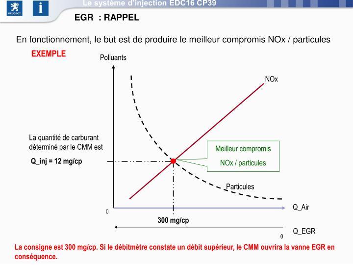 Le système d'injection EDC16 CP39