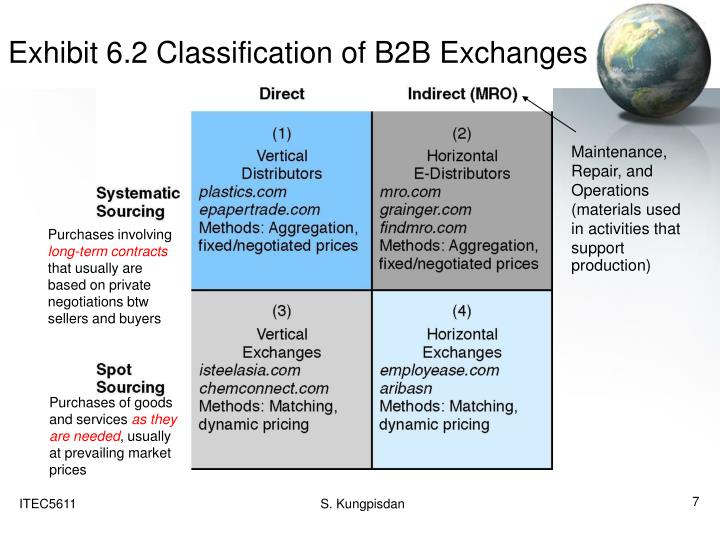 Exhibit 6.2 Classification of B2B Exchanges