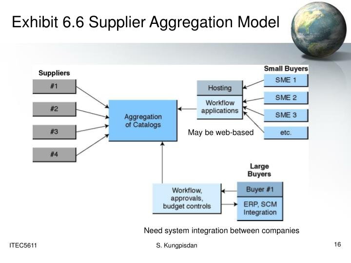 Exhibit 6.6 Supplier Aggregation Model