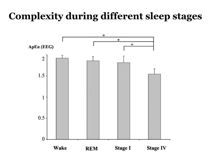 Complexity during different sleep stages