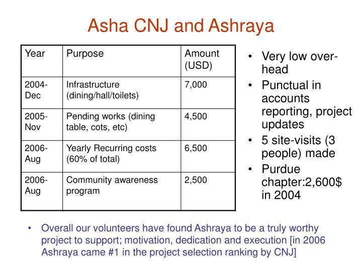 Asha CNJ and Ashraya