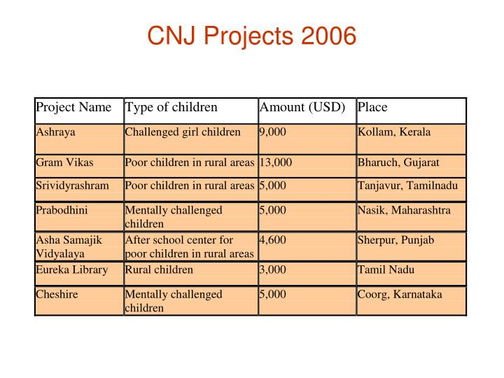 CNJ Projects 2006