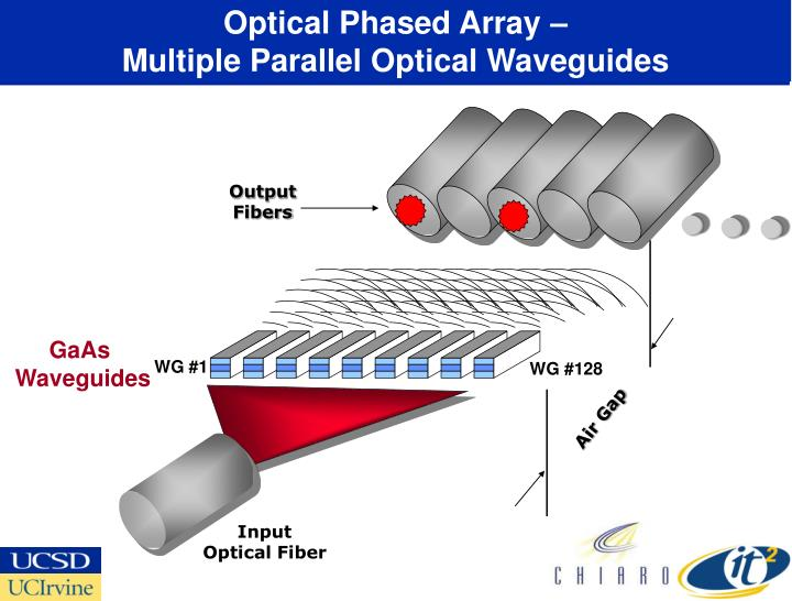 Optical phased array multiple parallel optical waveguides
