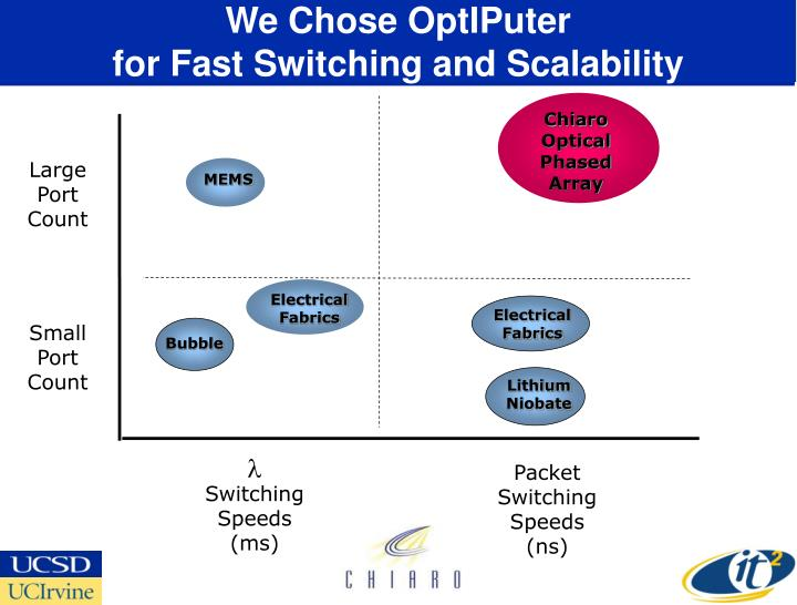 We chose optiputer for fast switching and scalability