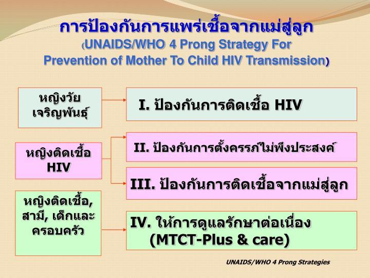 การป้องกันการแพร่เชื้อจากแม่สู่ลูก