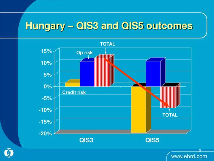 Hungary – QIS3 and QIS5 outcomes