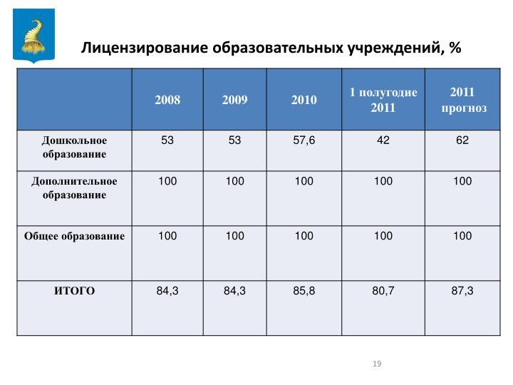 Лицензирование образовательных учреждений, %
