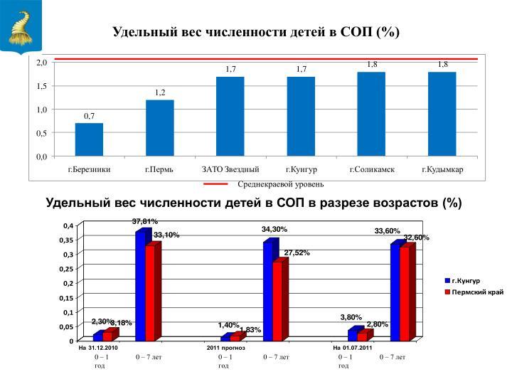 Удельный вес численности детей в СОП (%)