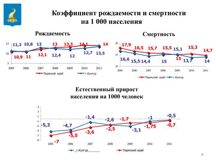 Коэффициент рождаемости и смертности
