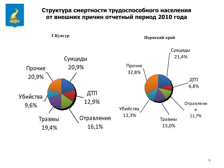 Структура смертности трудоспособного населения