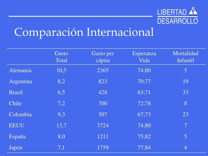 Comparación Internacional