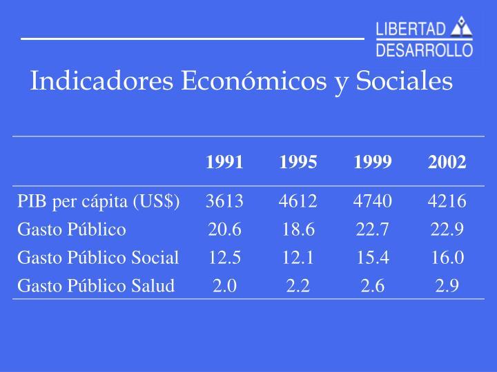 Indicadores Económicos y Sociales