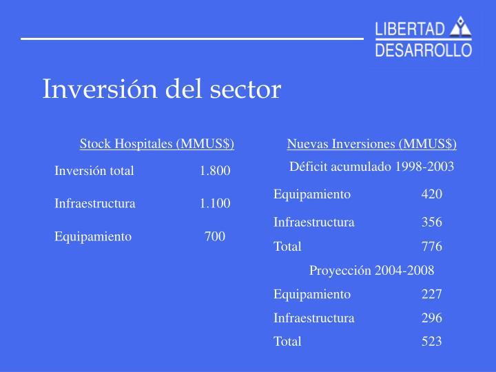 Inversión del sector