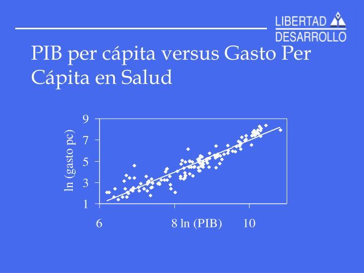 PIB per cápita versus Gasto Per Cápita en Salud